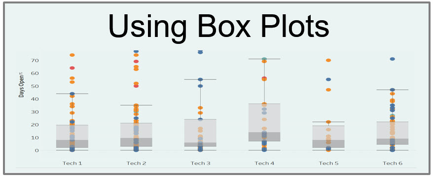 What is a Box Plot?