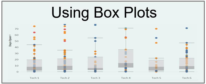 box-plot-property-management-dashboard