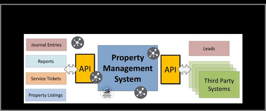 Why Having an API Matters