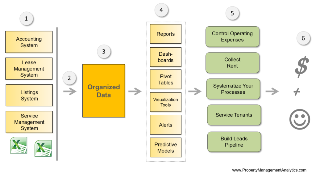 analytics lifecycle real estate