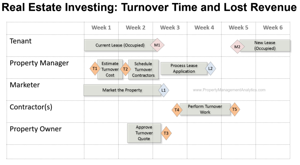real estate investment management loss turnover