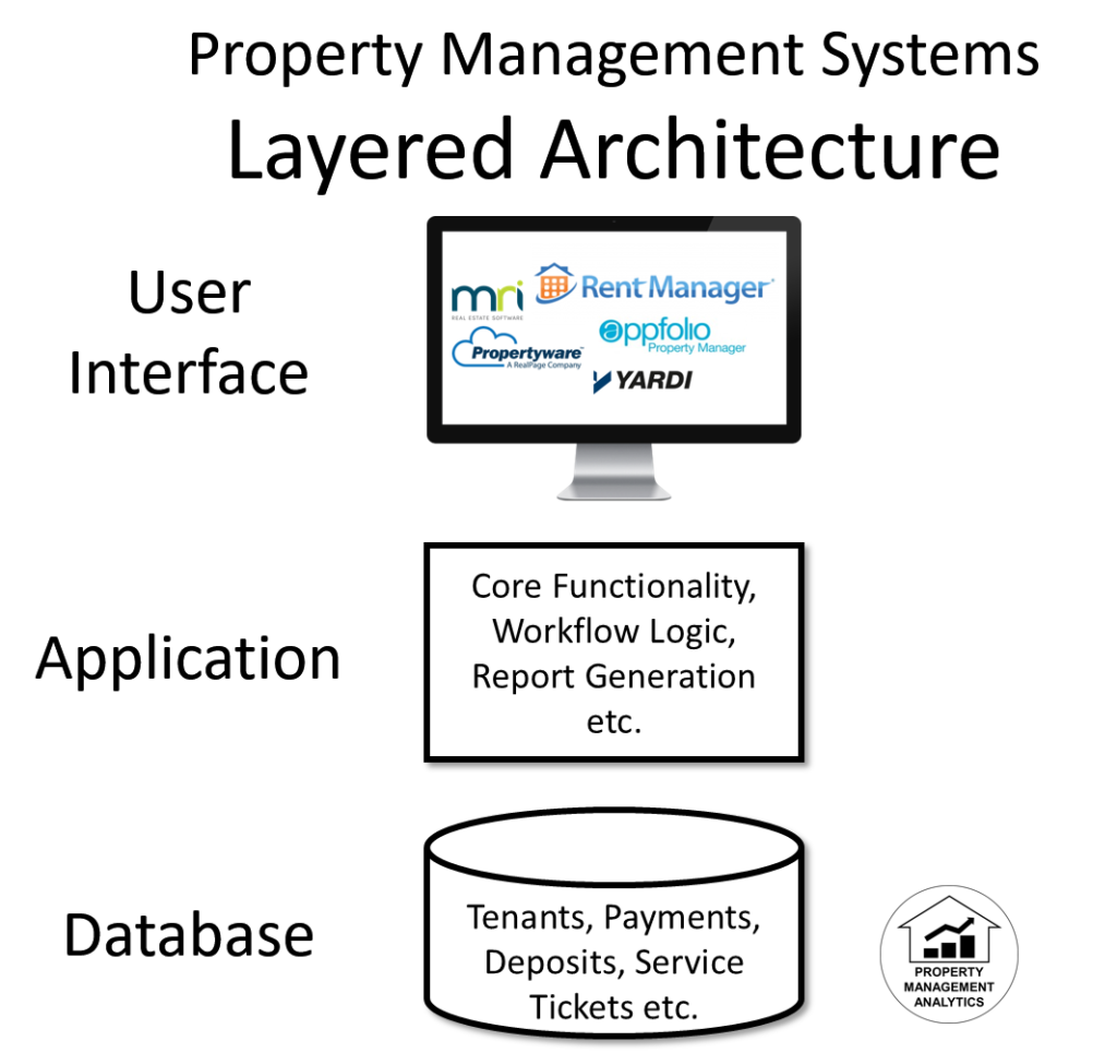 property management software architecture appfolio rent manager