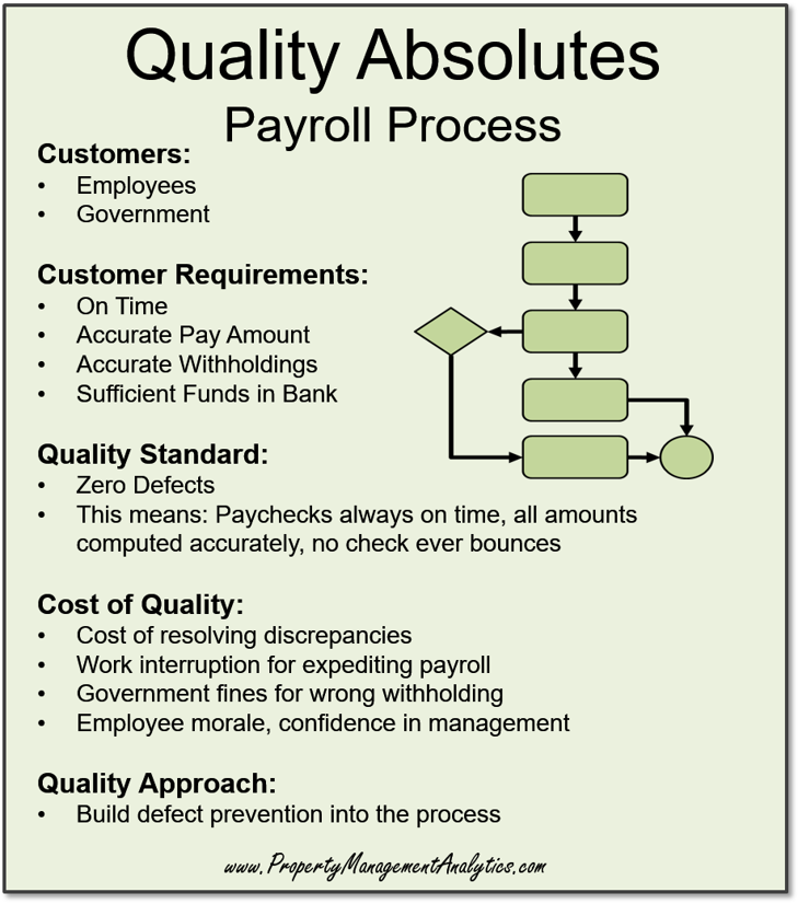 quality management absolutes in property management