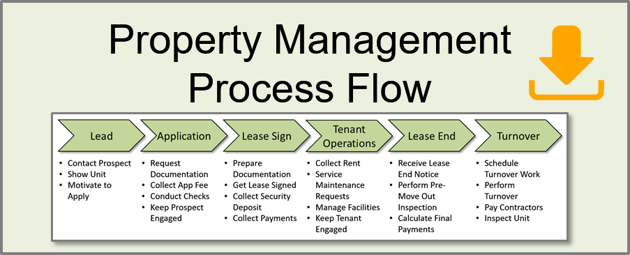 property management process diagram download