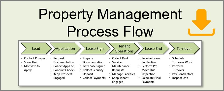 Property Management Process Flow