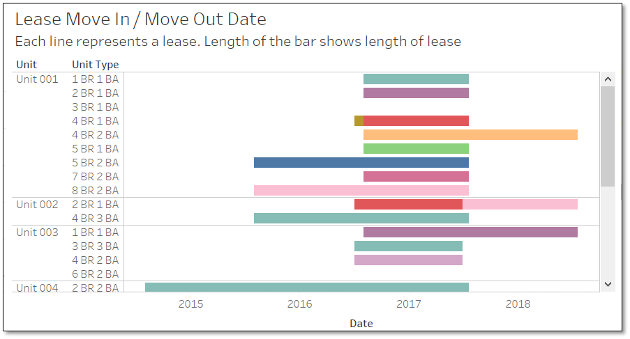 lease gantt chart property management