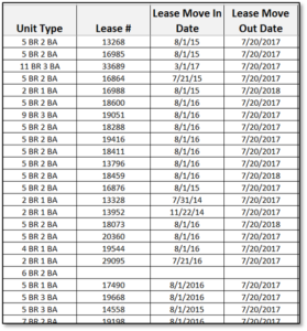 lease date property management table report