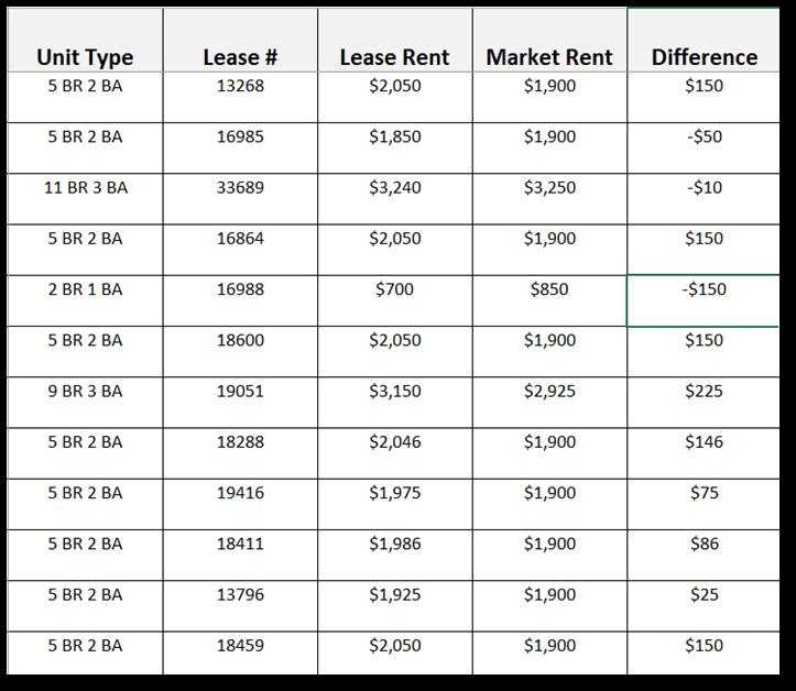 market rent lease rent table property management