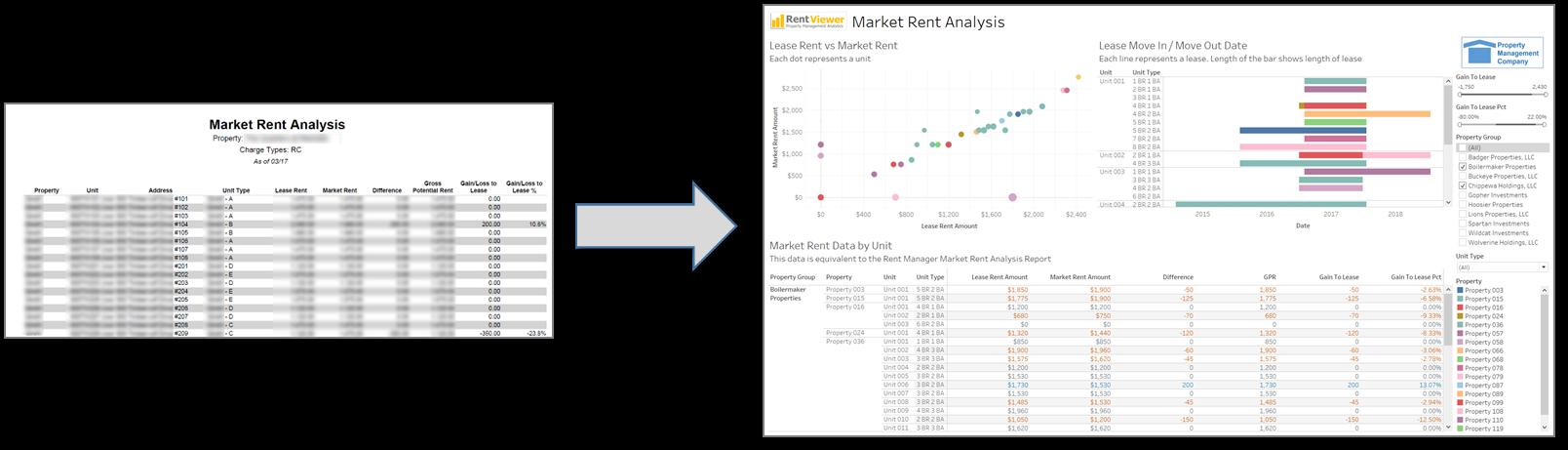 text vs visual report property management