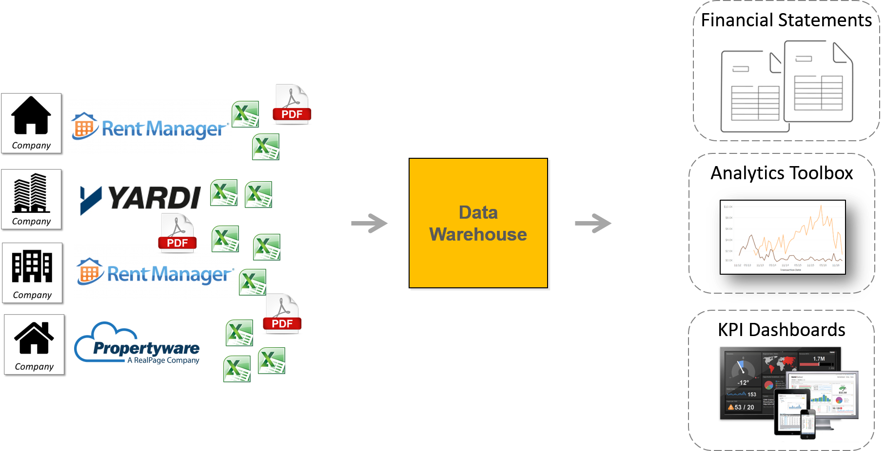 property acquisition data warehouse