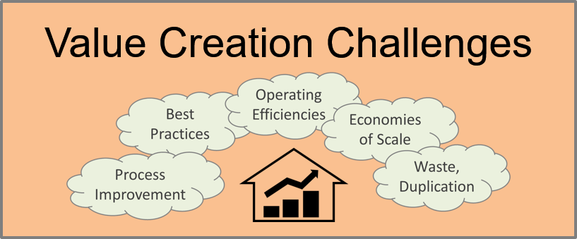 Property Acquisitions and Value Creation Challenges